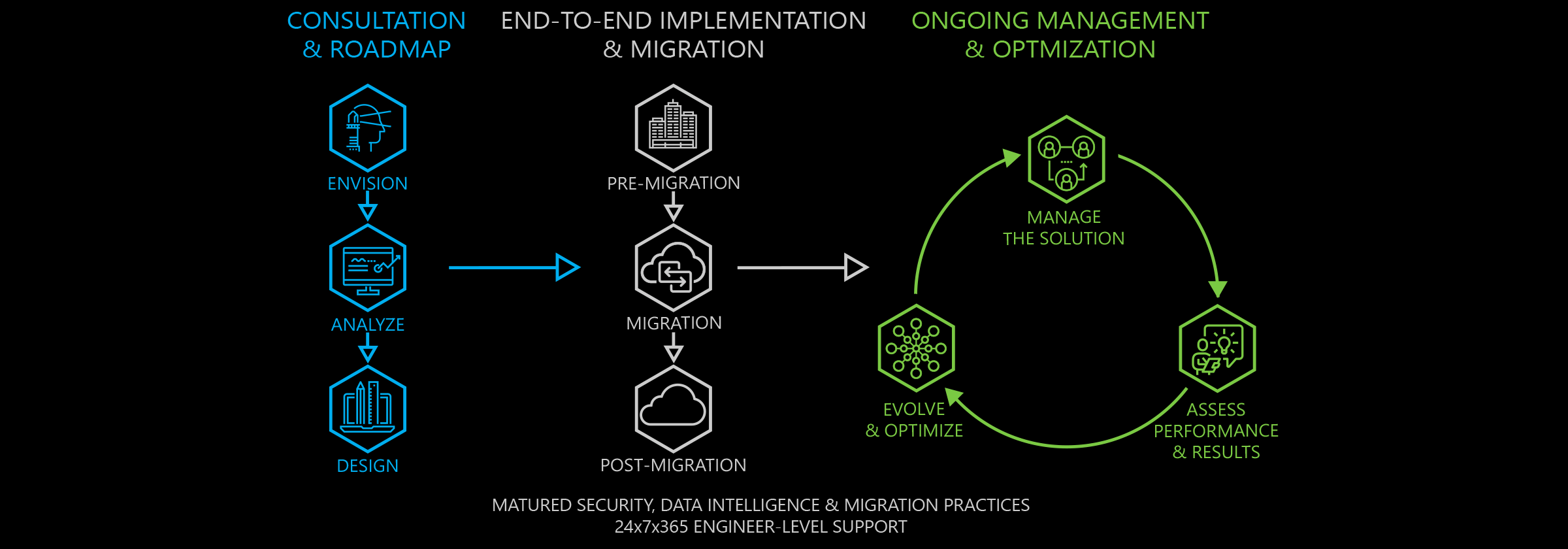 Matured Security, Data Intelligence & Migration Practices